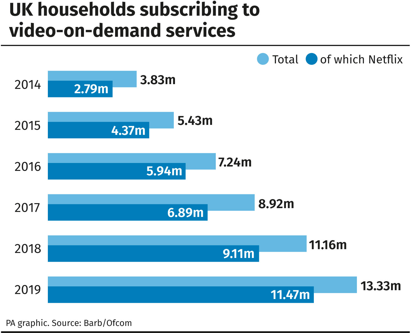 Half of UK homes subscribe to streaming services like Netflix, 405d6e33 f8d6 42d4 b7fd 496e1790737e%, daily-dad%