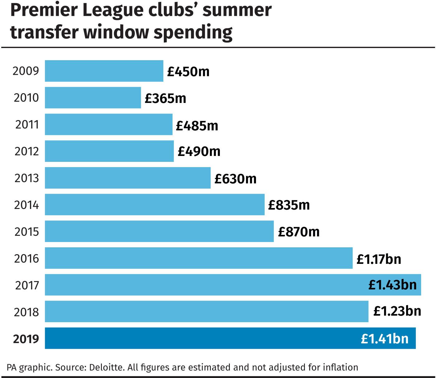 Premier League summer spending