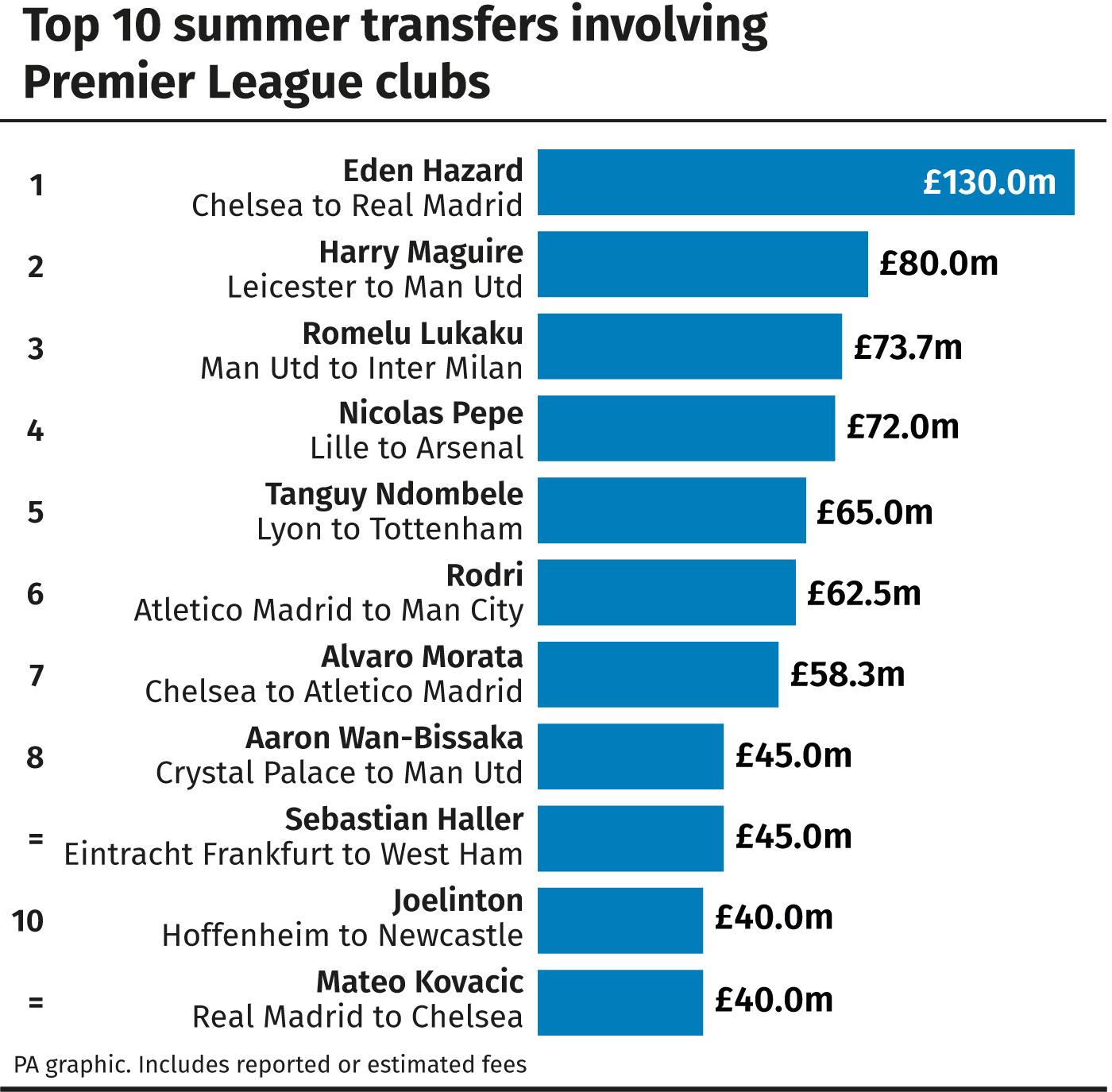 Premier League: Top 10 summer transfers