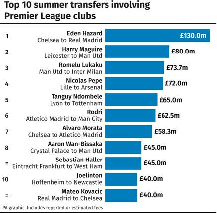 Premier League: Top 10 summer transfers