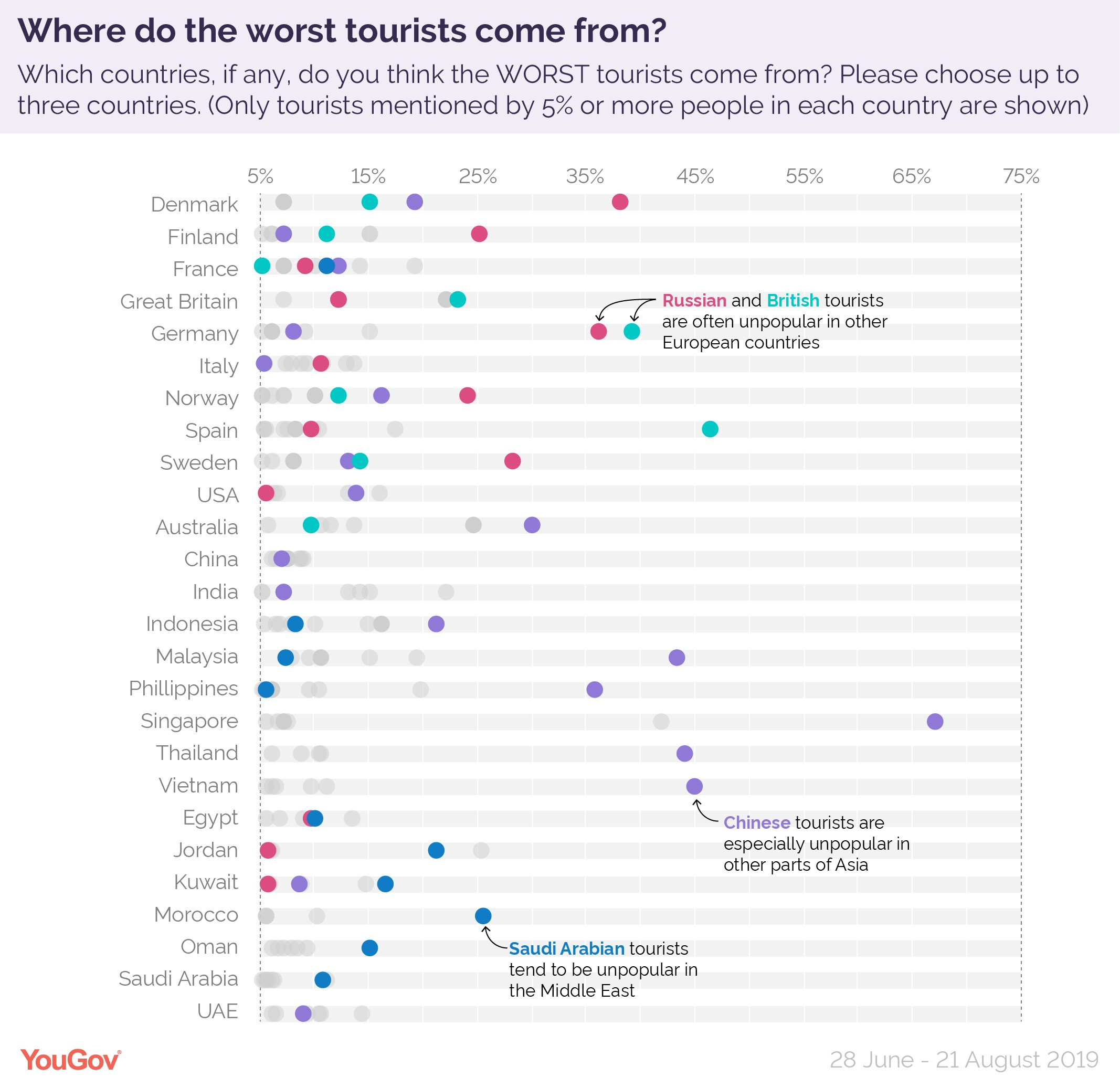 YouGov graph showing world's worst tourists