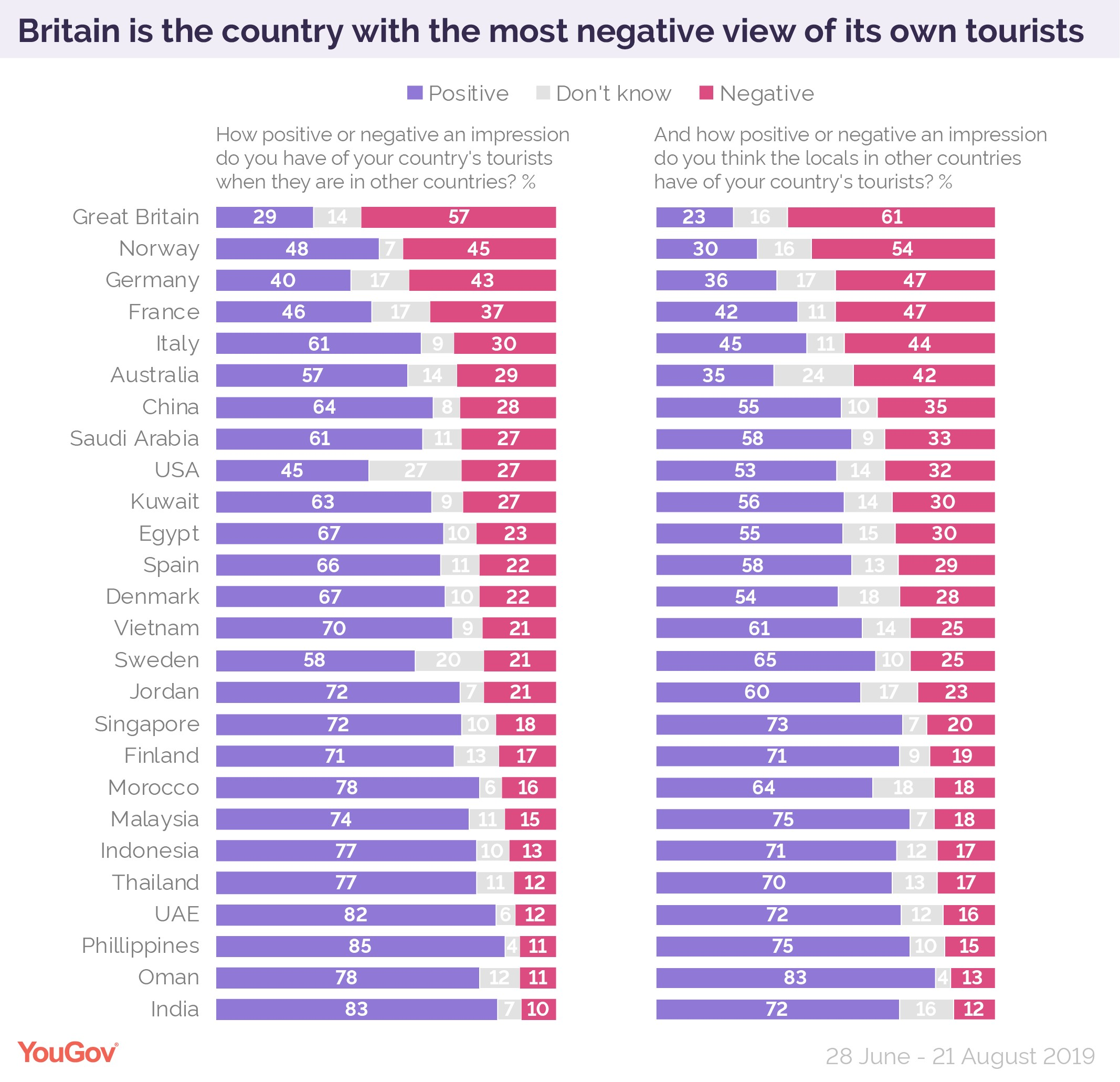 YouGov graph showing which countries have the worst view of their own tourists