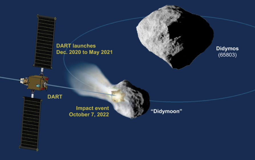 Nasa's Double Asteroid Redirect Test