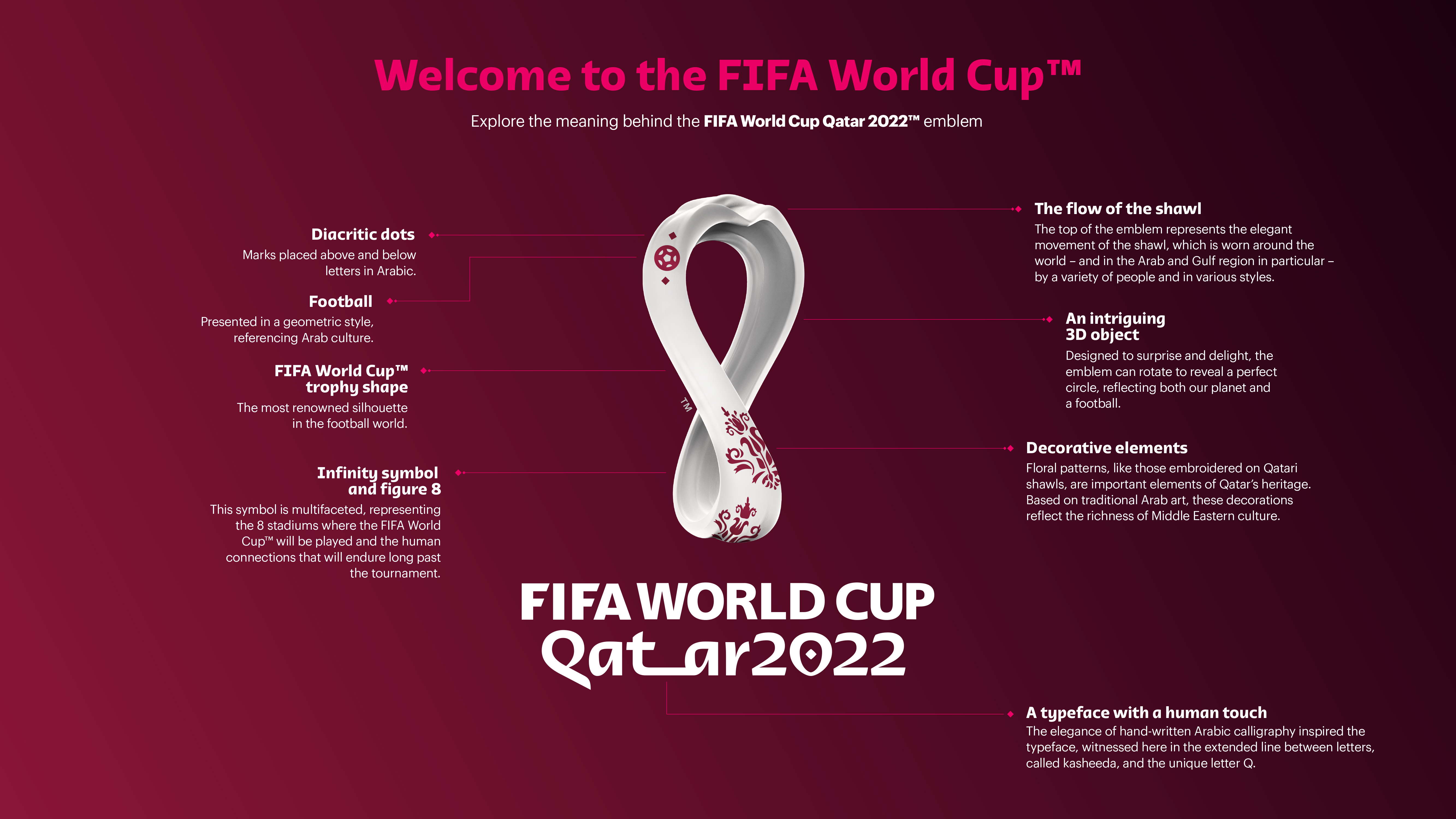 A detailed look at the FIFA World Cup 2022 official emblem