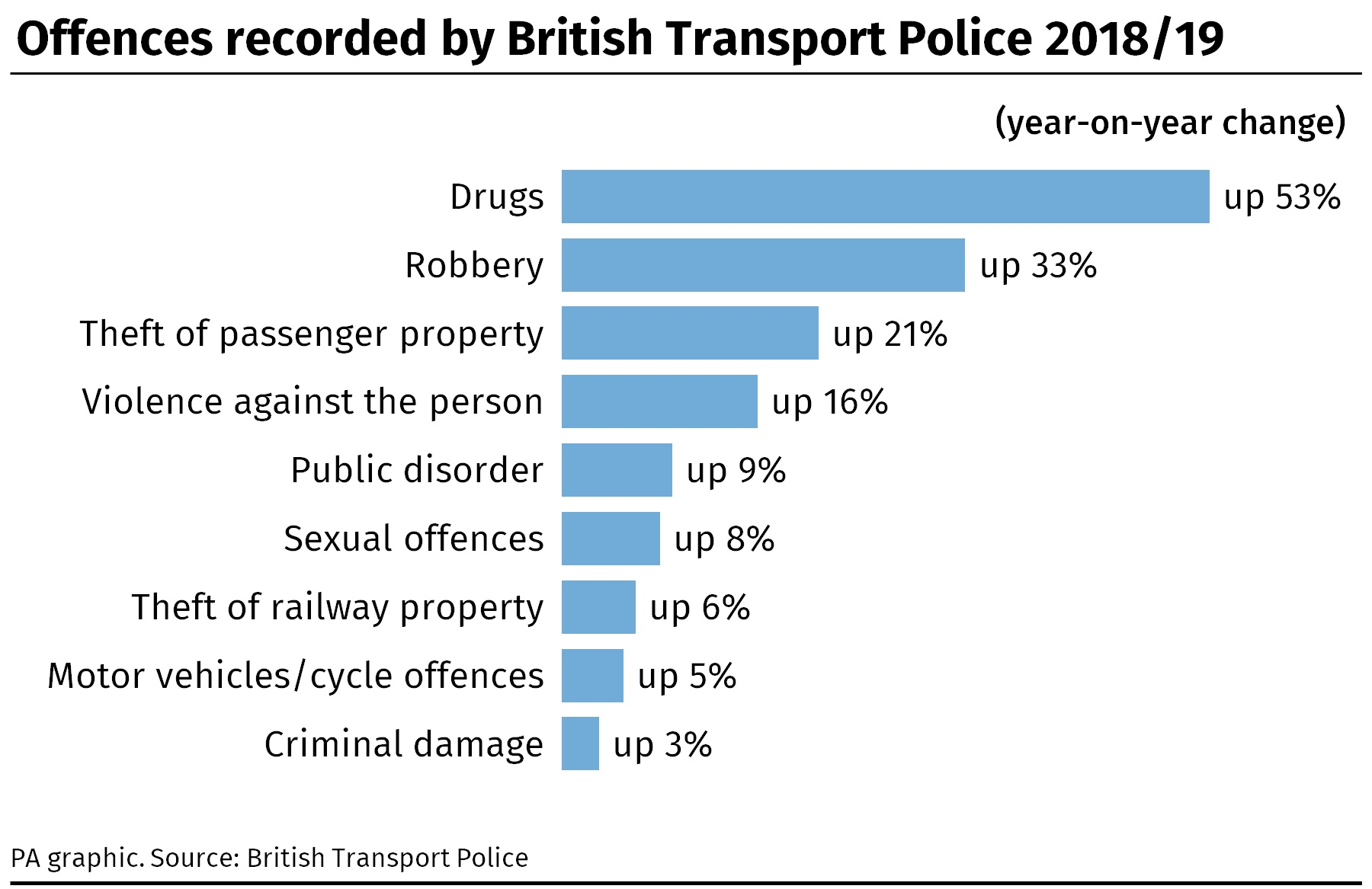 Offences recorded by BTP