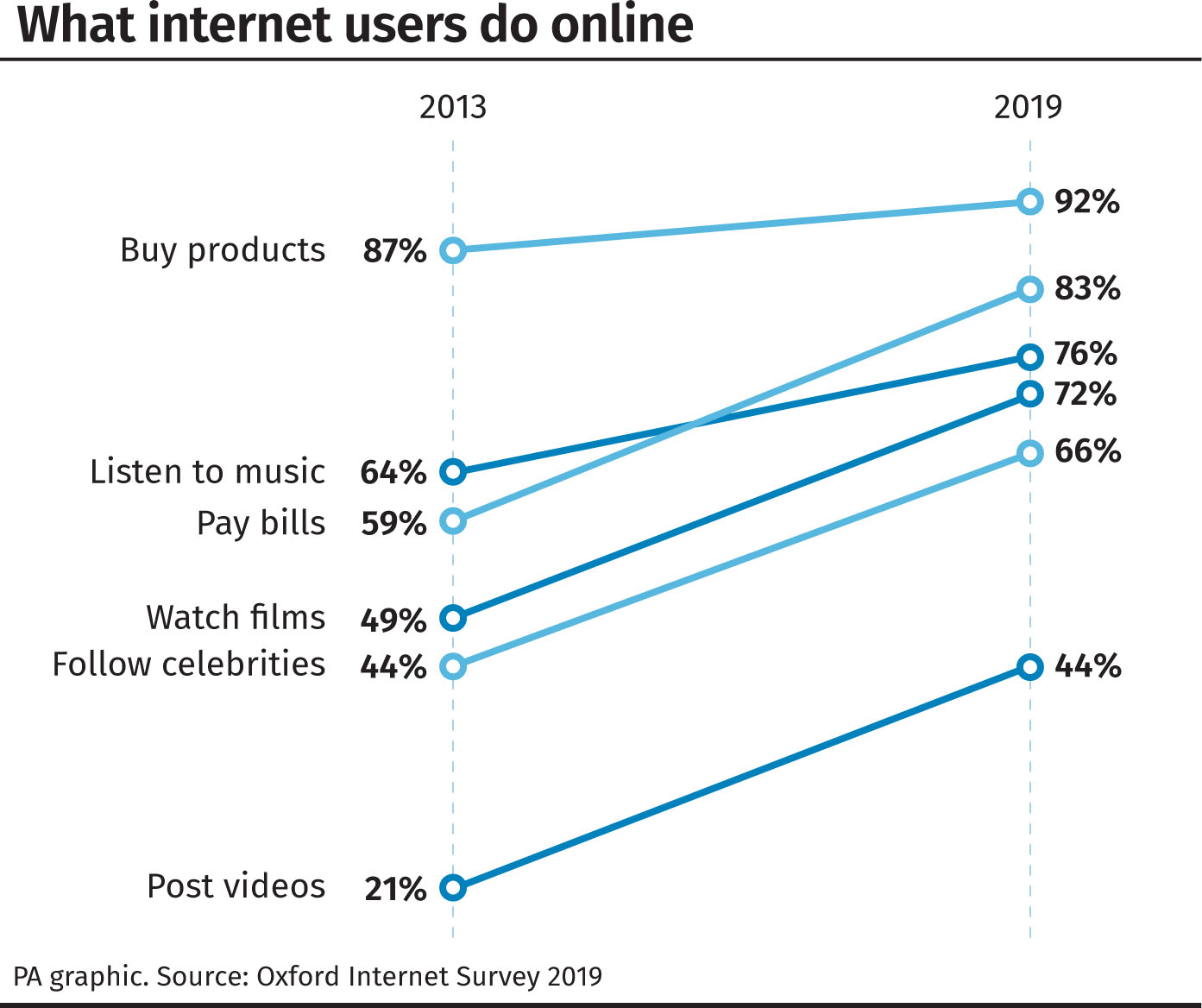 What internet users do online.