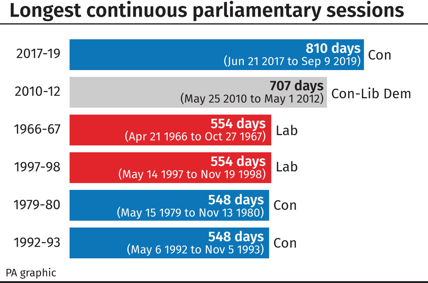 Longest UK parliamentary session in history comes to end