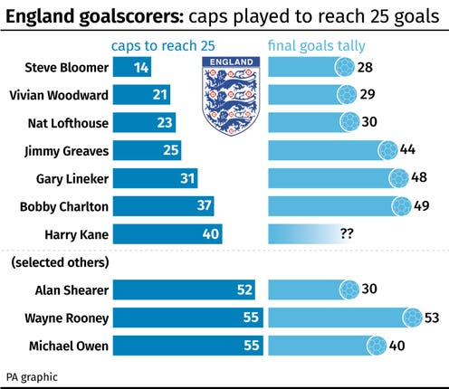 A look at the players who reached 25 England goals in the shortest time