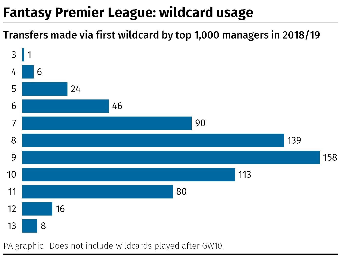 A graphic showing how many transfers the top 1000 Fantasy Premier League managers from the 2018/19 season made when they played their wildcard