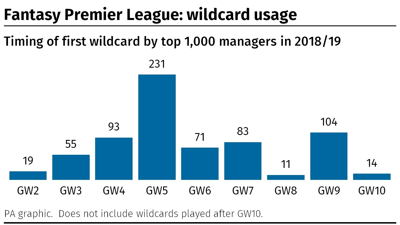 A graphic showing when the top 1000 Fantasy Premier League mangers from the 2018/19 season played their wildcard