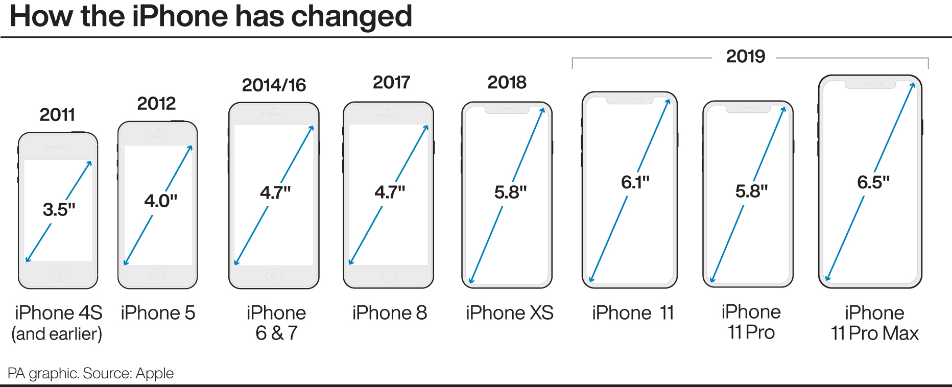How the iPhone has changed