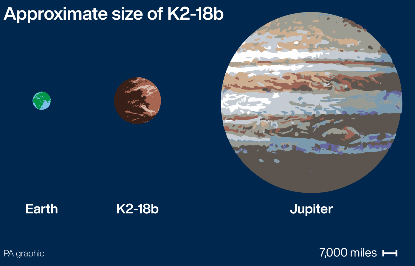 Graphic shows the approximate size of super-Earth K2-18b compared to Earth and Jupiter