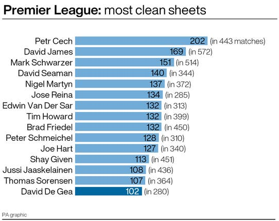 Goalkeepers with most Premier League clean sheets