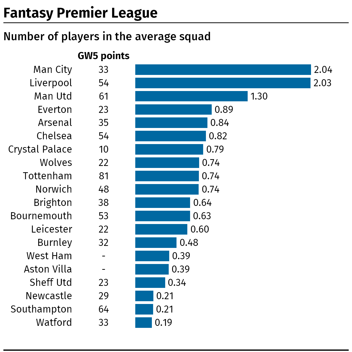 A graphic showing the average number of footballers per Premier League team in Fantasy Premier League squads