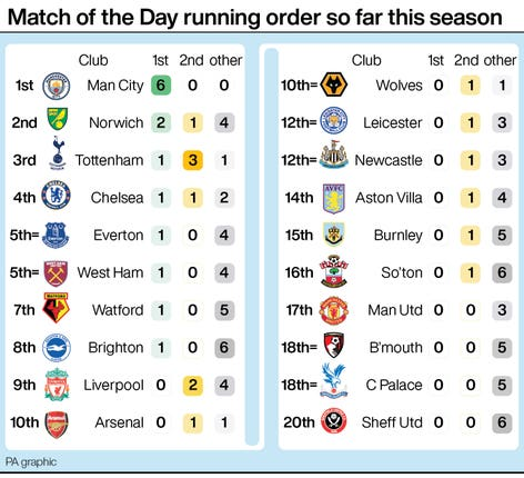 Match of the Day running order this season