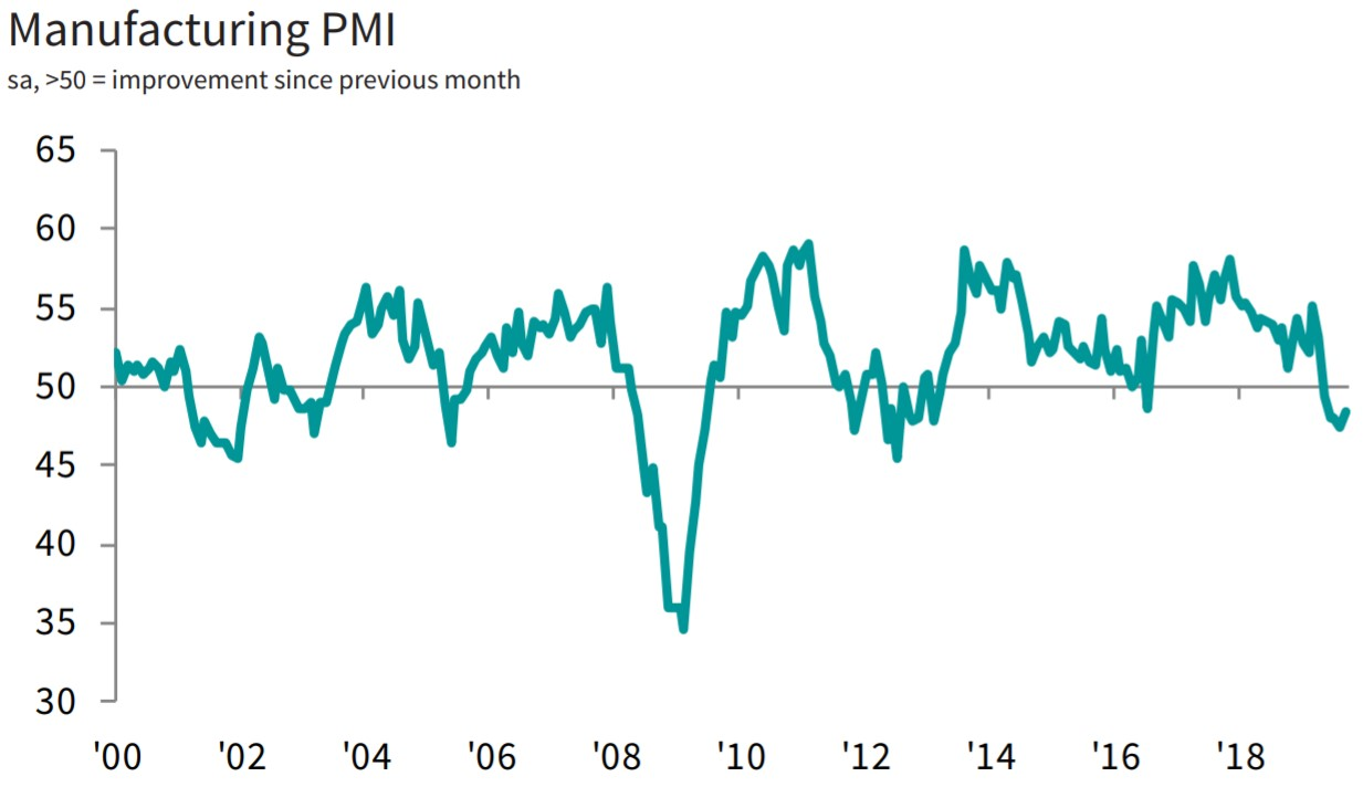 PMI manufacturing for September