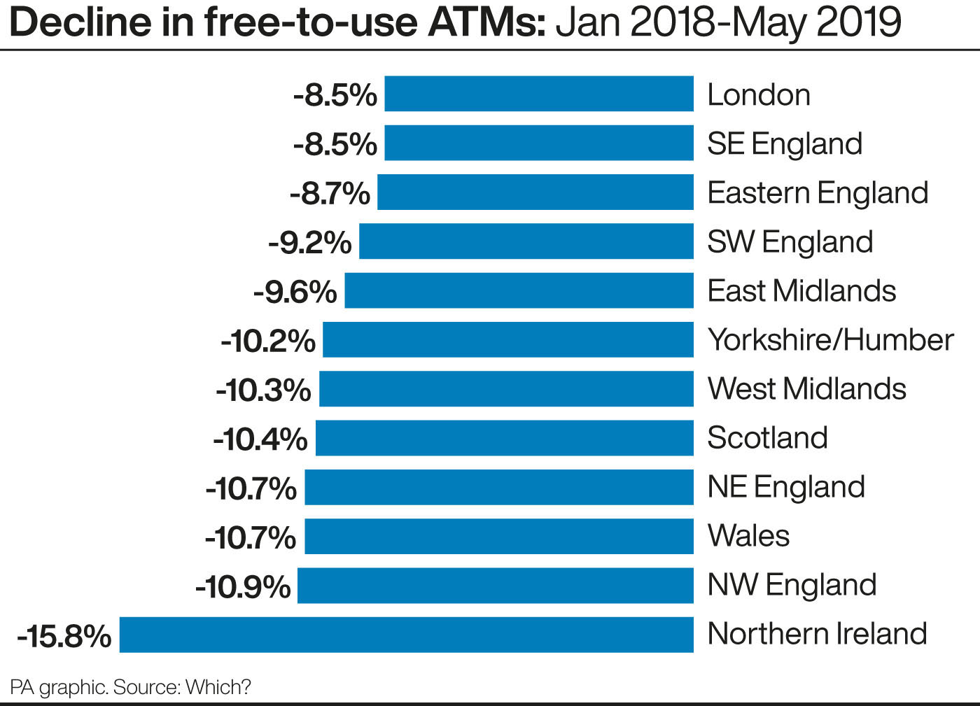 Decline in free-to-use ATMs