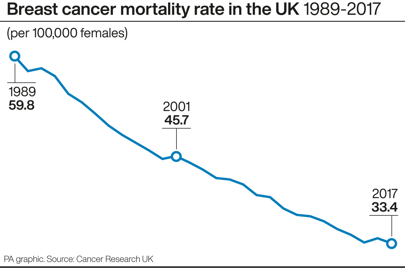 Breast cancer mortality rates