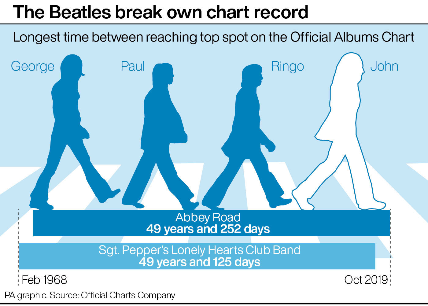 Longest time between reaching top spot on the Official Albums Chart