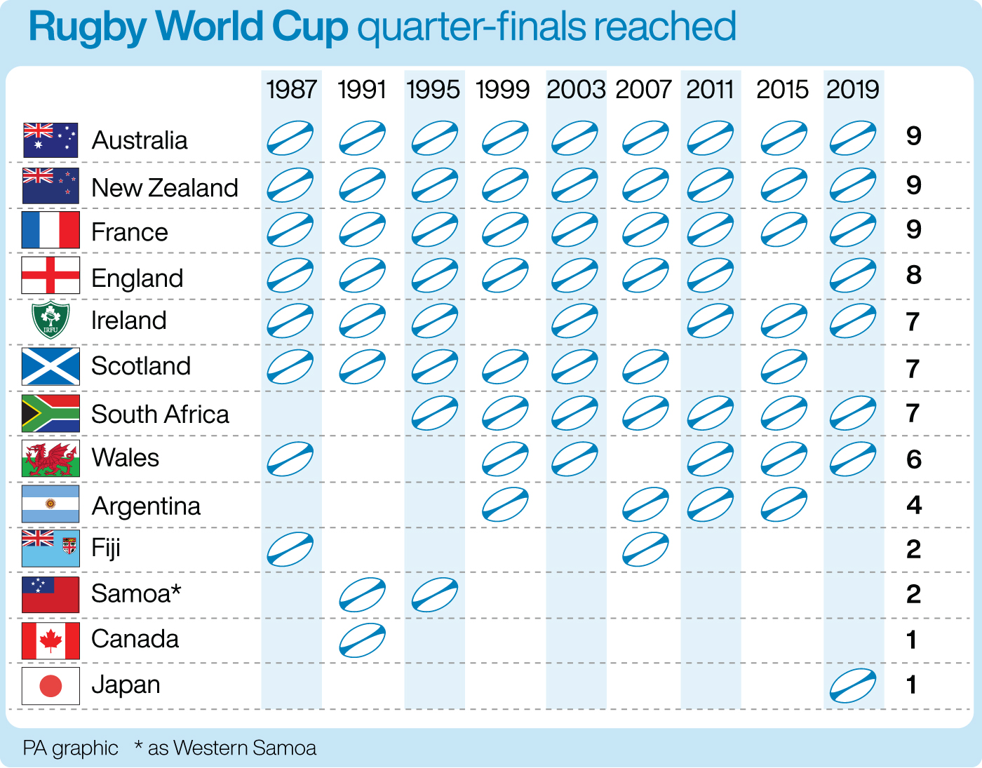 All-time Rugby World Cup quarter-finalists
