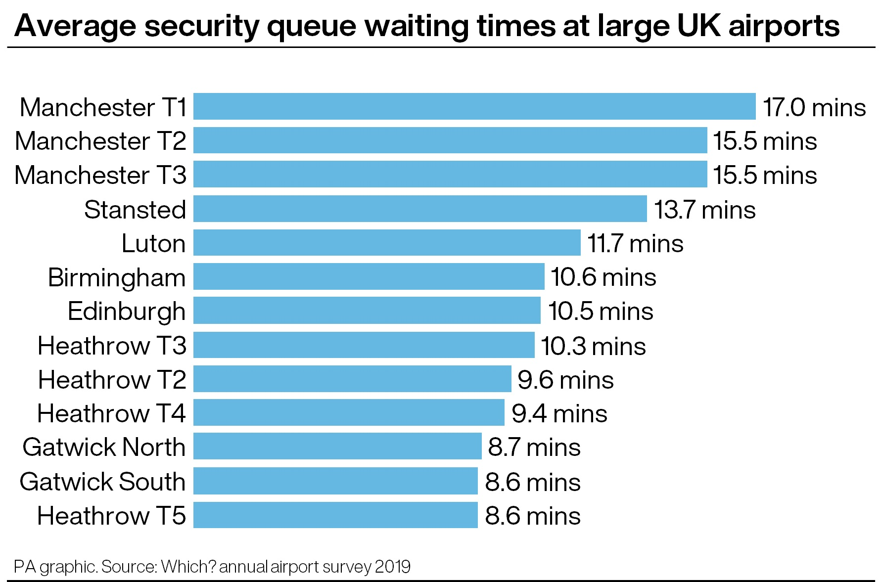 Airport security queue waiting times at large UK airports