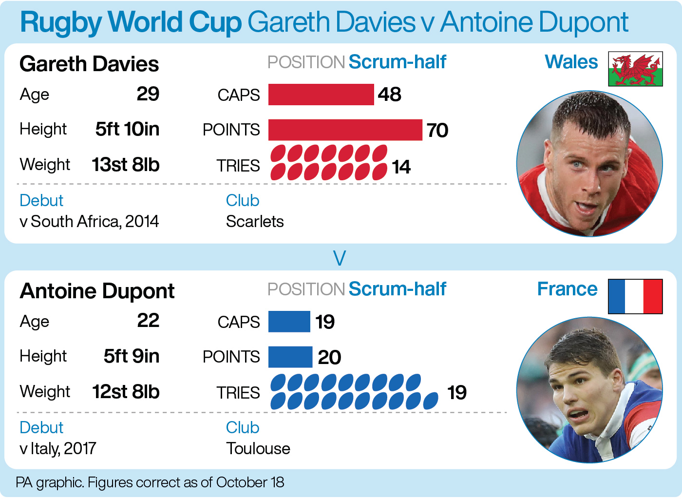 Gareth Ainsworth head-to-head with Antoine Dupont (PA Graphic)