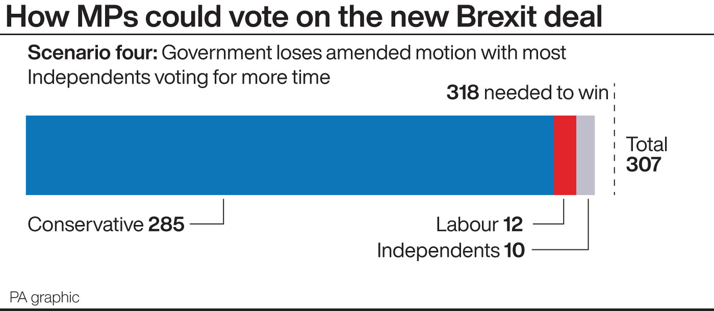 How MPs could vote