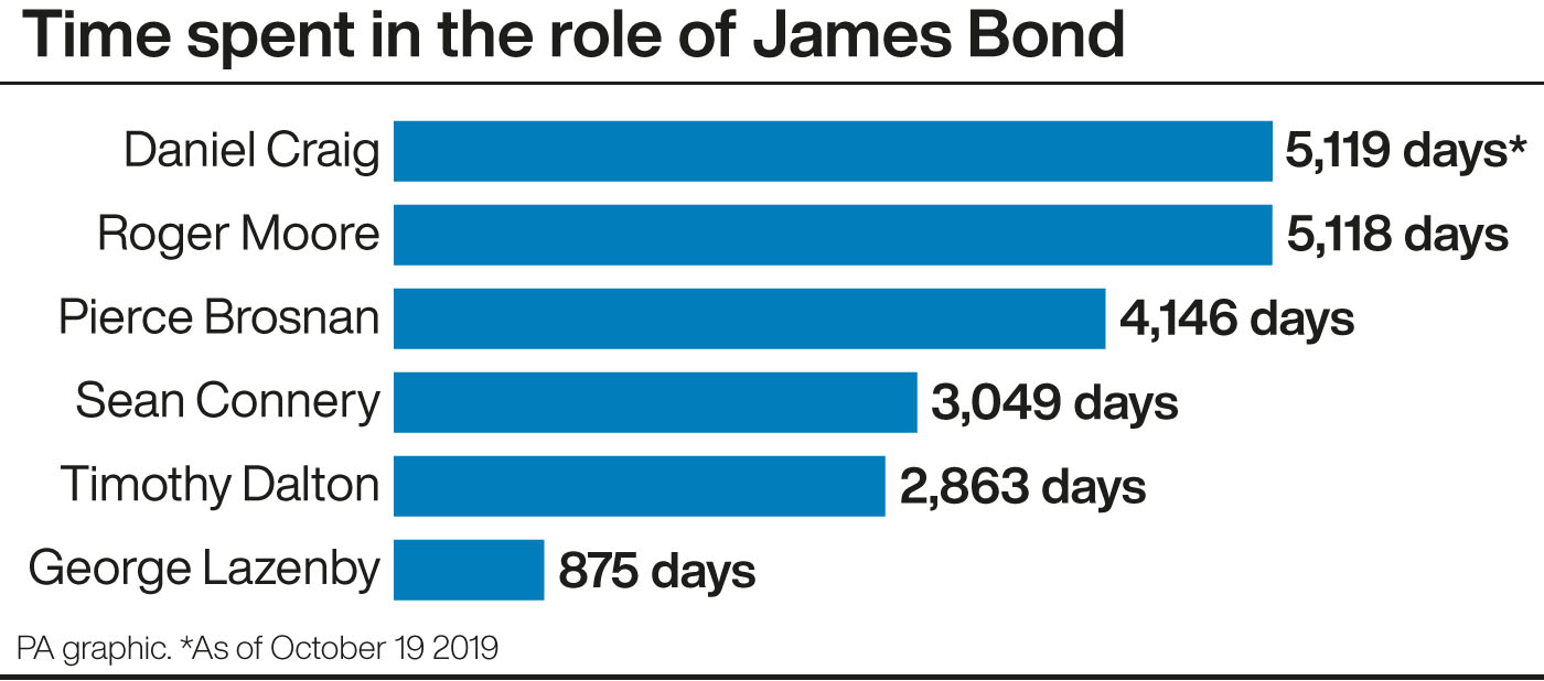 Time spent in the role of James Bond