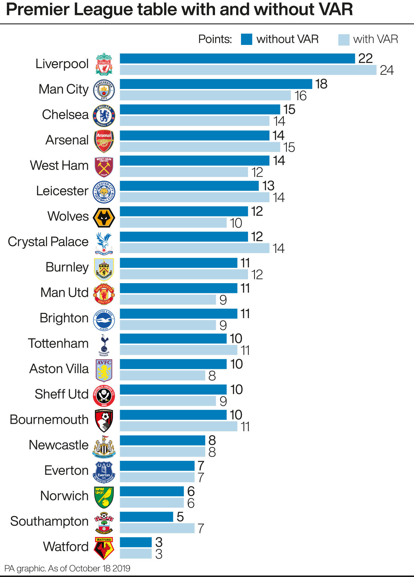 Premier League table with and without VAR