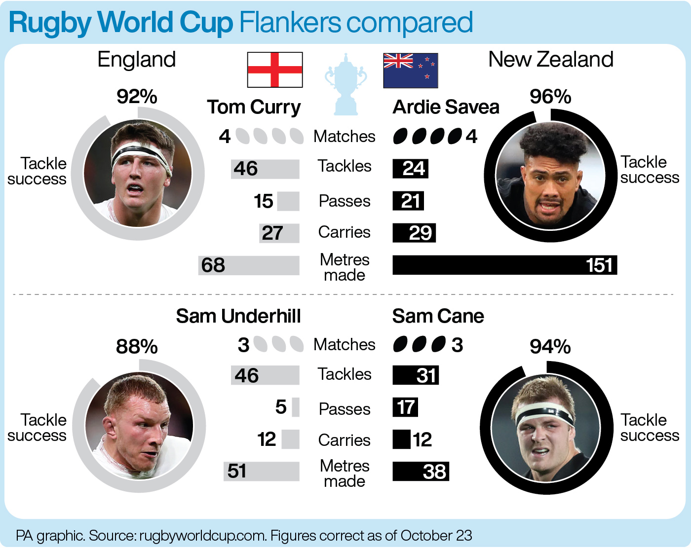 How England and New Zealand's flankers compare