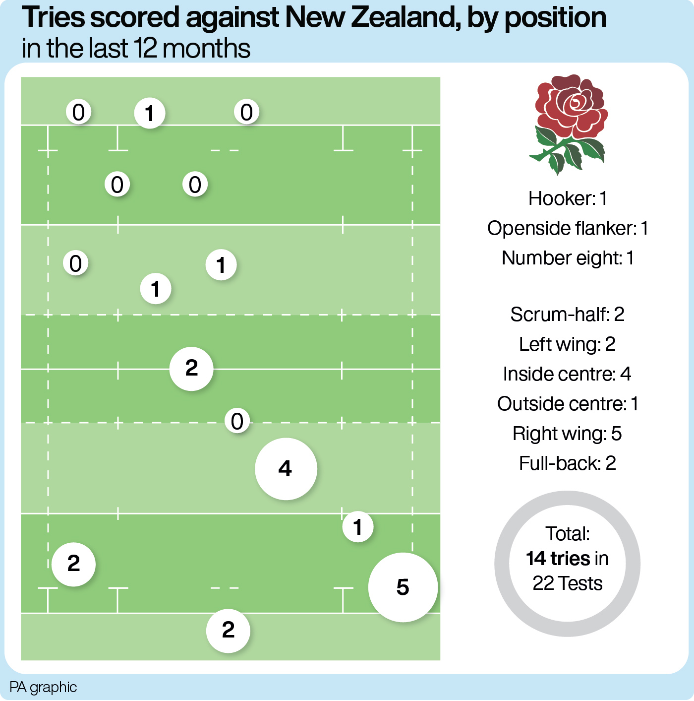 New Zealand have conceded more tries to right wingers than any other player
