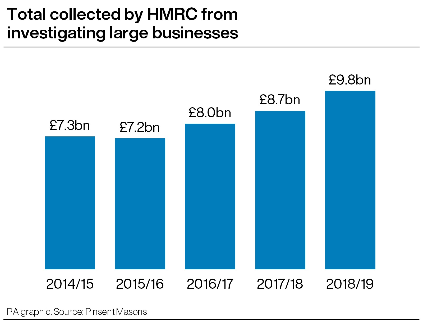 HMRC collection graphic