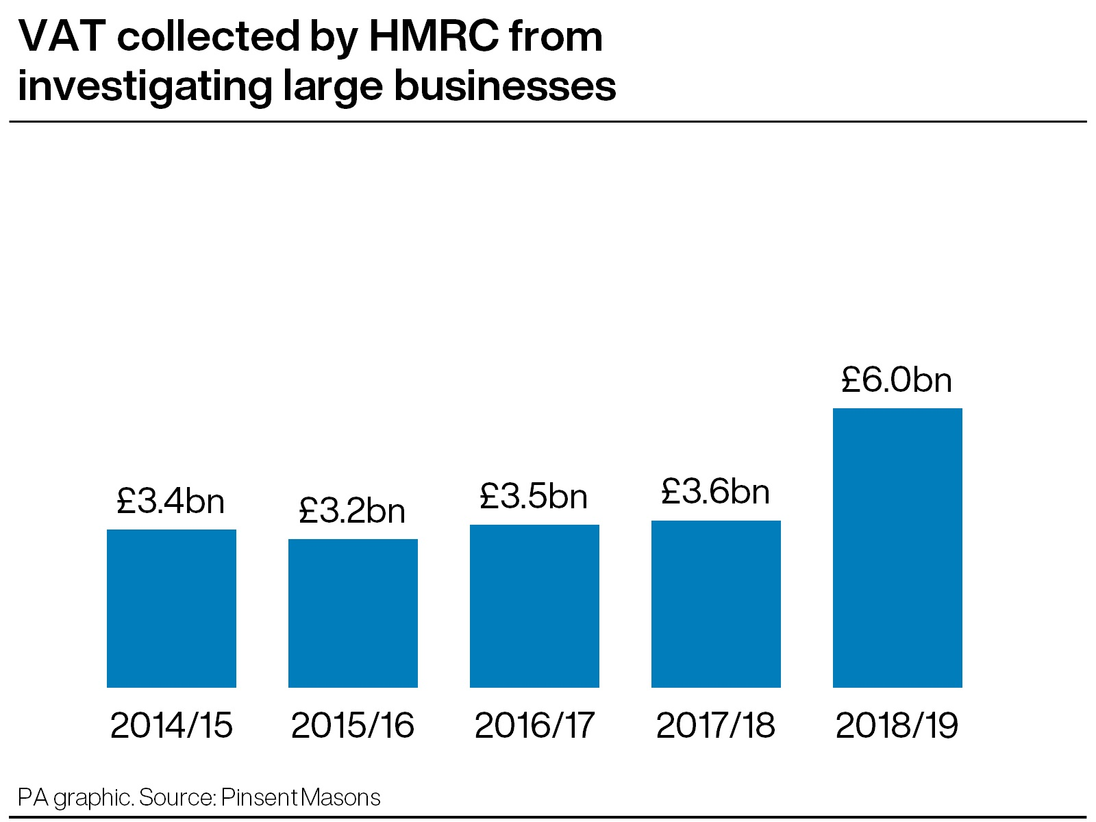 HMRC VAT graphic