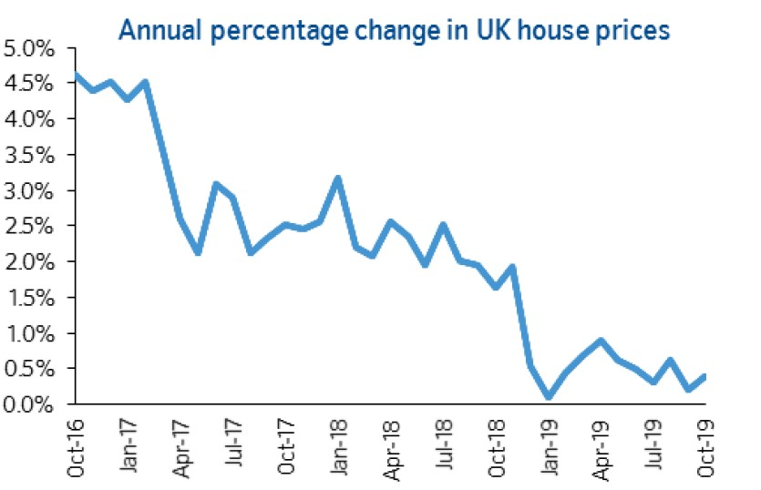 Nationwide house price chart