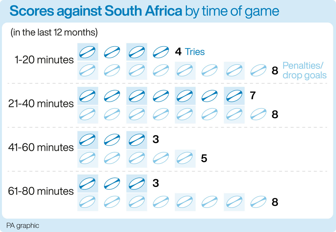 Scores against South Africa, by time of game