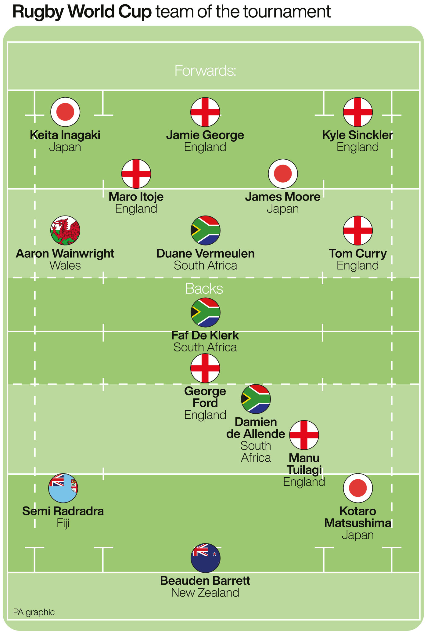 Rugby World Cup 2019 Team Of The Tournament Sports Mole