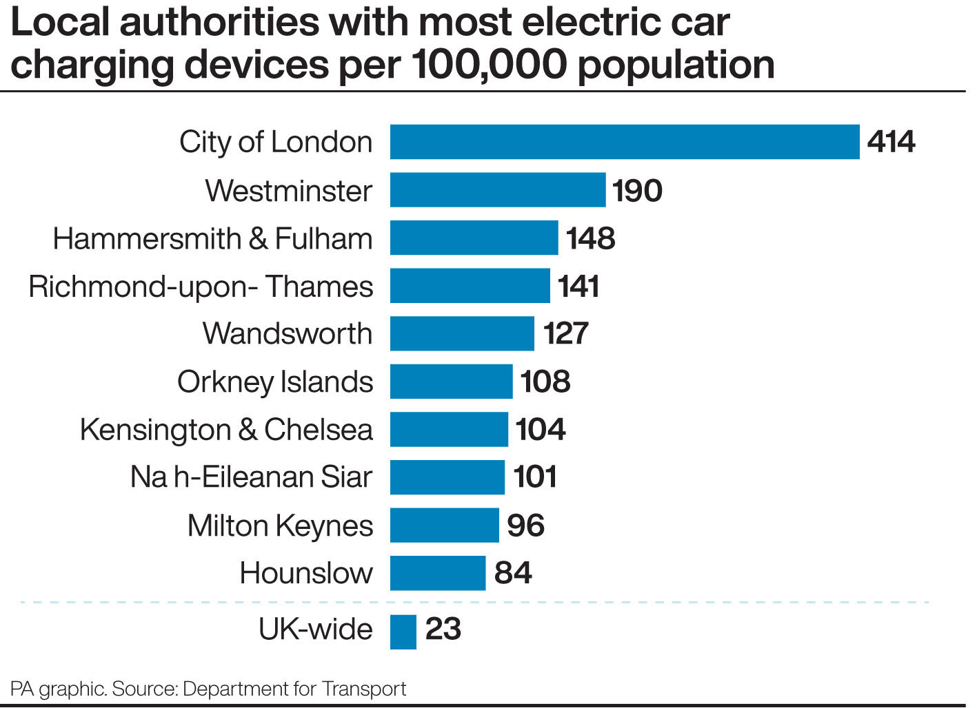 Local authorities with most electric car charging devices per 1,000 population