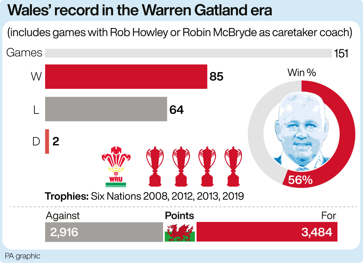Wales' record in the Warren Gatland era