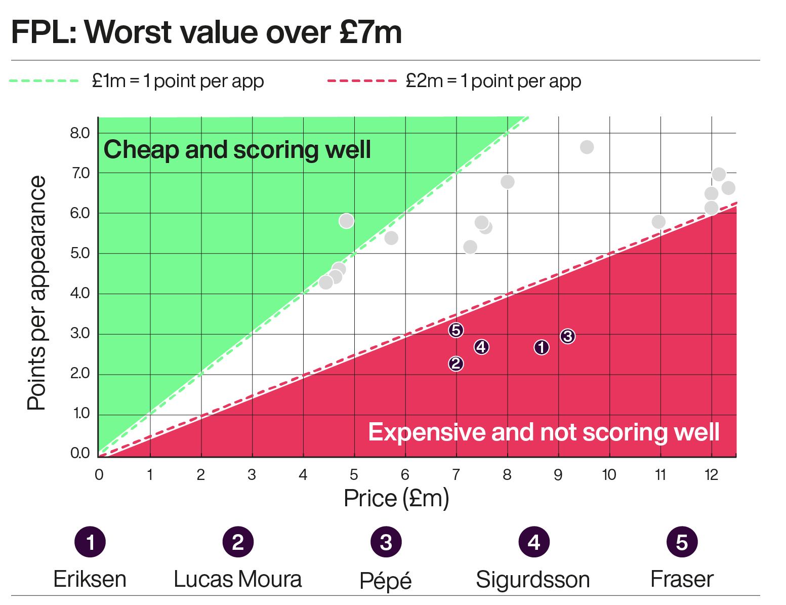 A graph showing the worst value Fantasy Premier League footballers who cost more than £7m this season