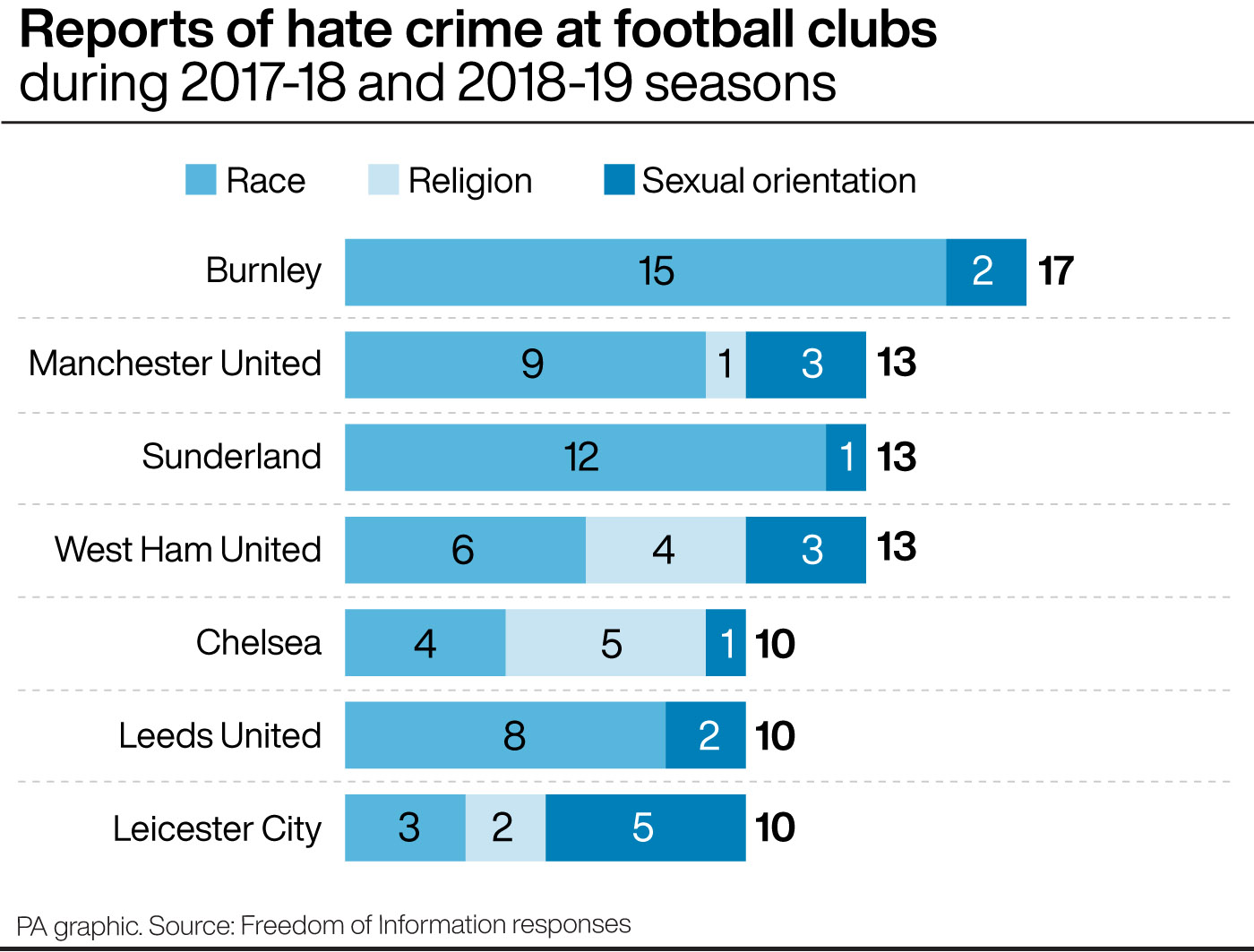 Graphic showing the number of hate crime reports per club in the last two seasons