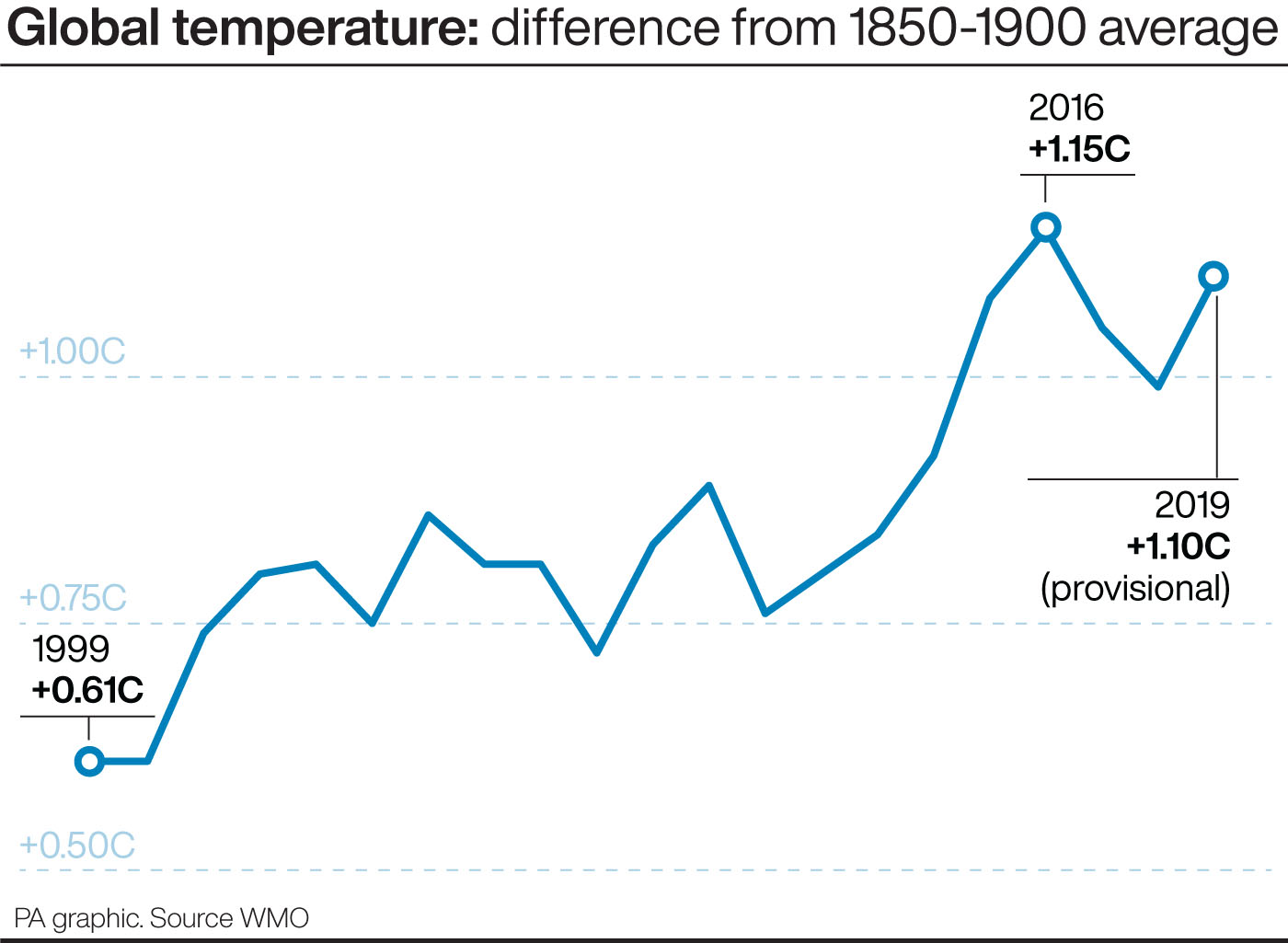 How temperatures have risen this century (PA Graphics)