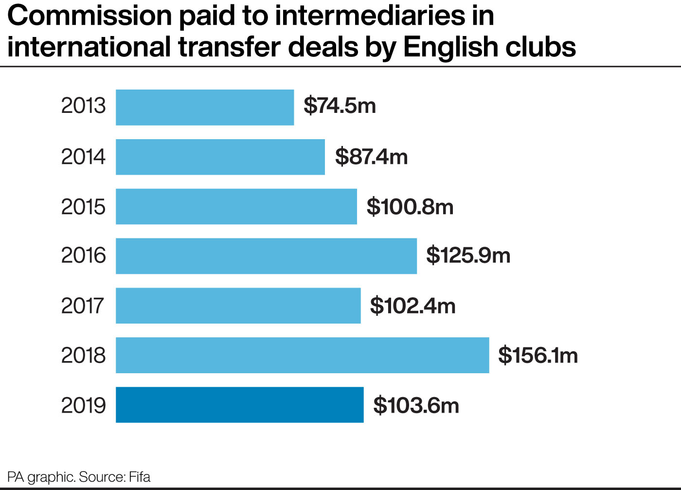 Money spent on commission to intermediaries in 2019 international transfers involving English clubs
