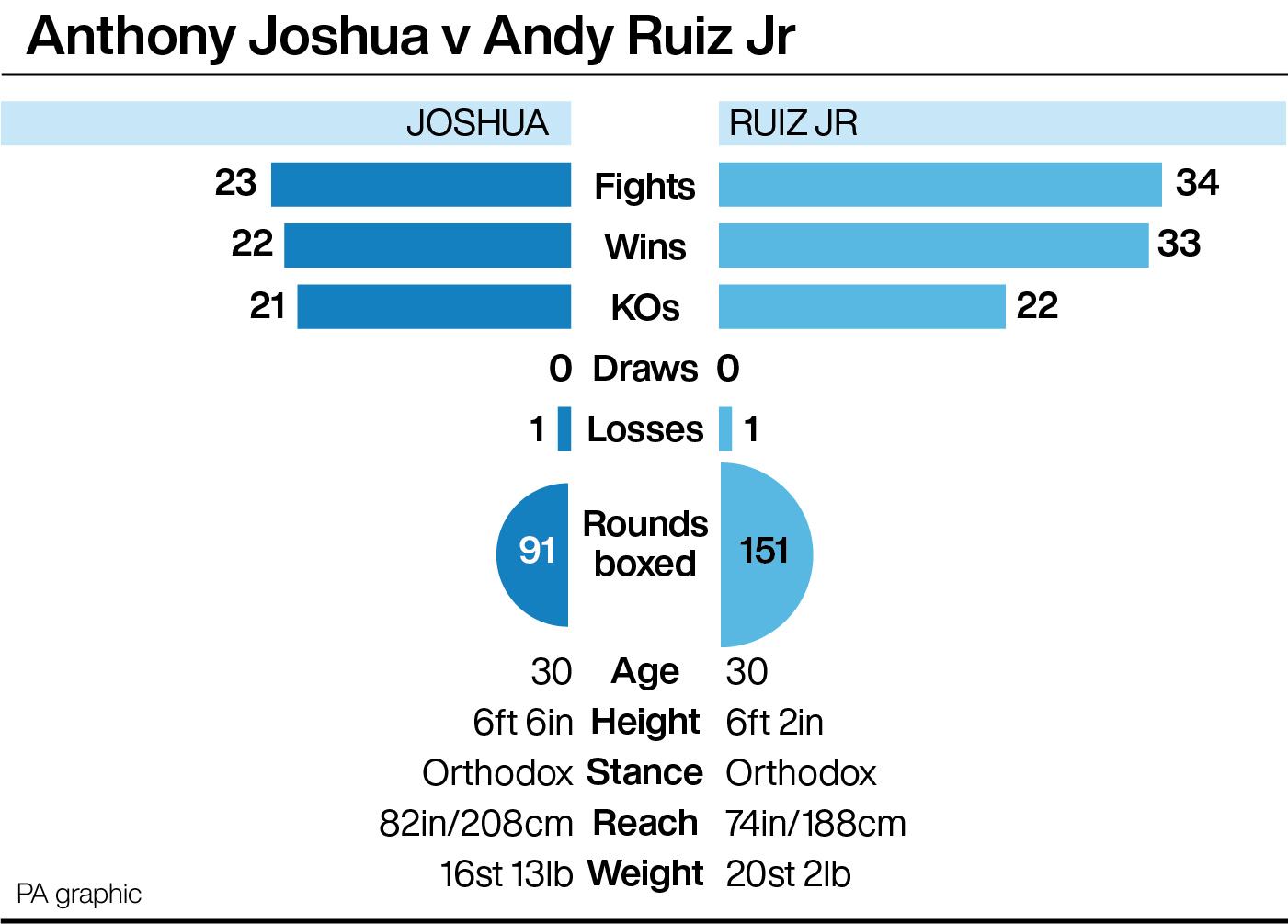 Anthony Joshua v Andy Ruiz Jr tale of the tape