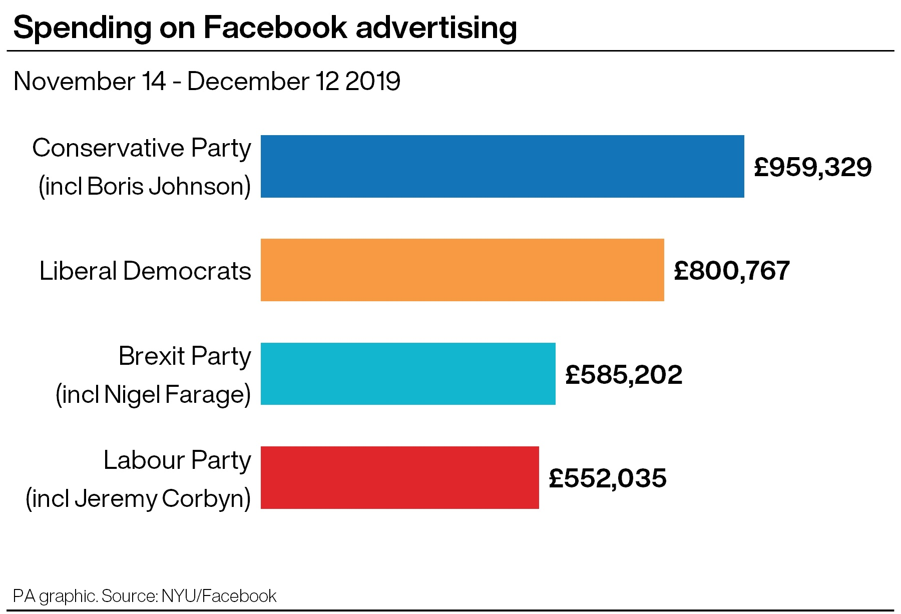 The Conservatives were the biggest spenders overall, according to the analysis (PA graphic)