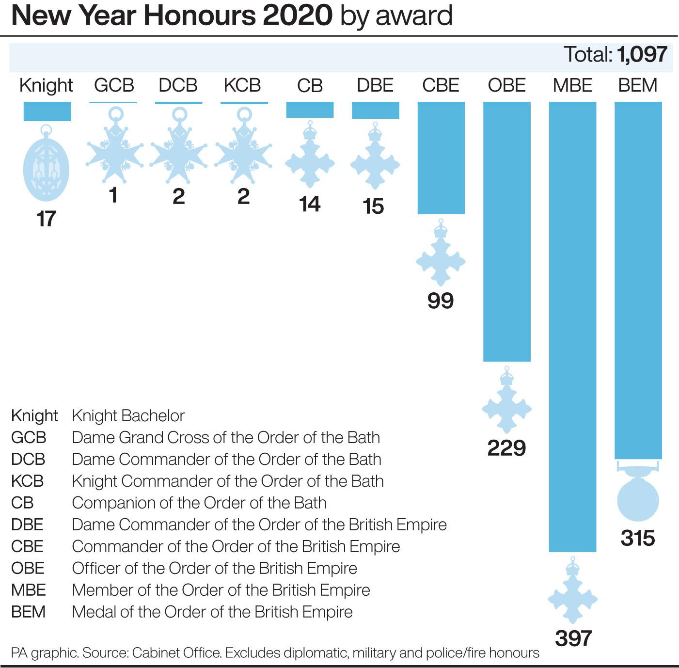 New Year Honours List Key Statistics Jersey Evening Post