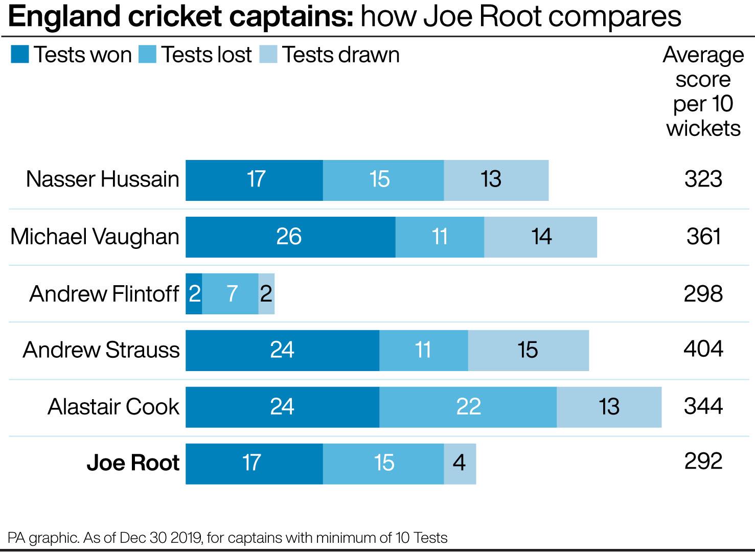 England captains: how Joe Root compares