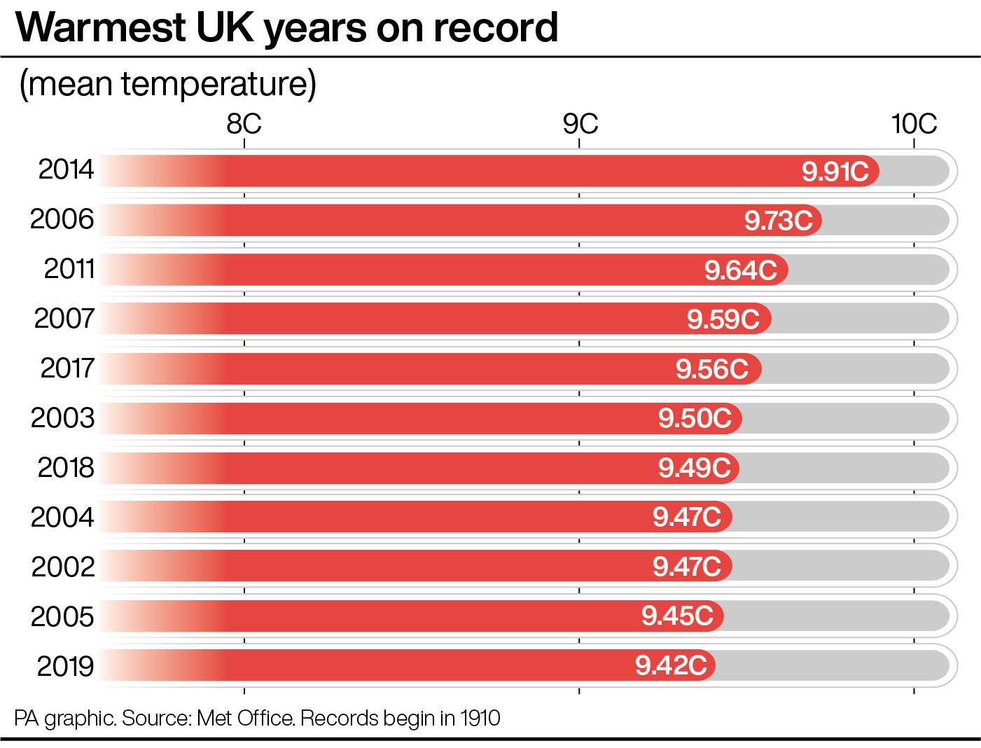 Warmest UK years on record