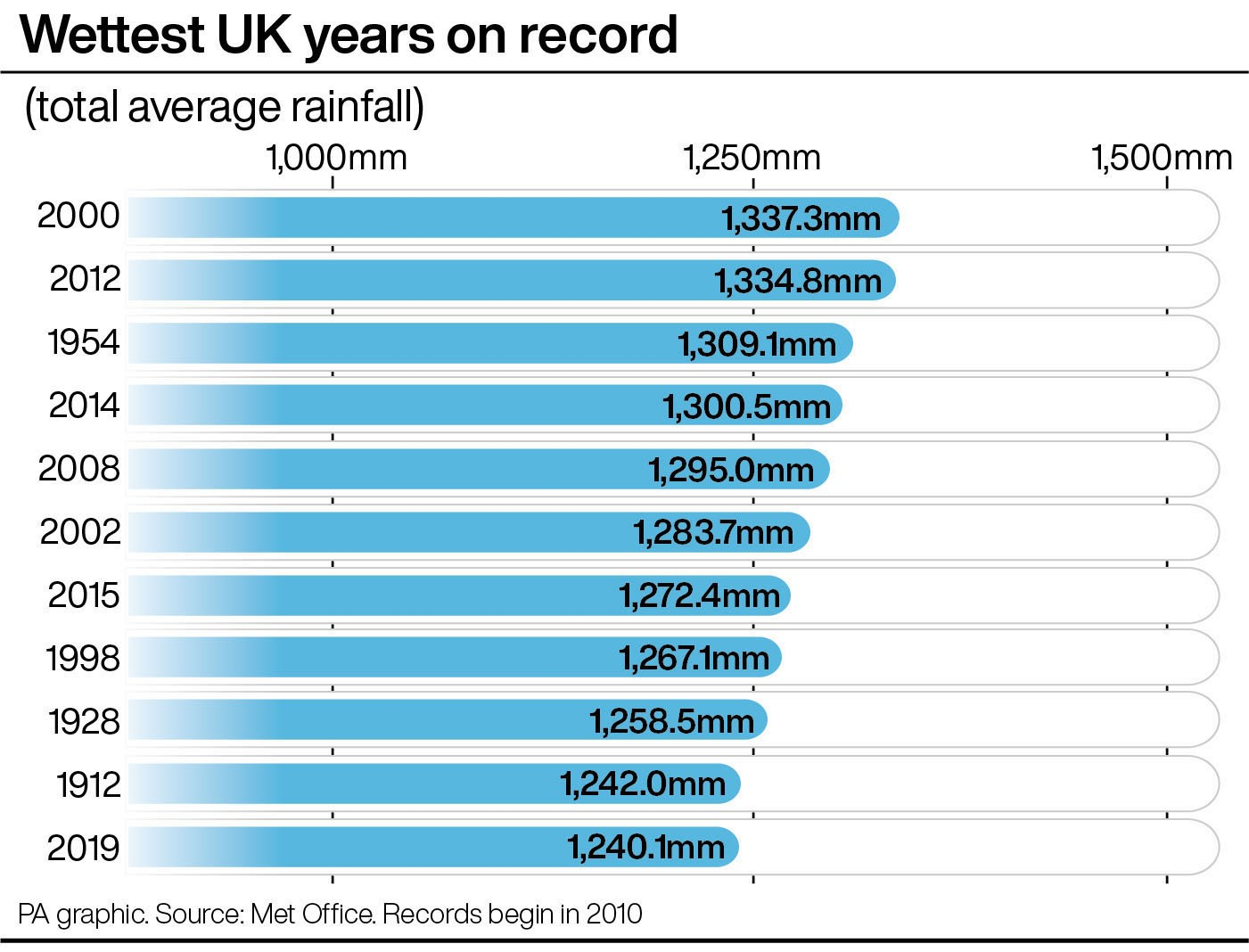 Wettest UK years on record