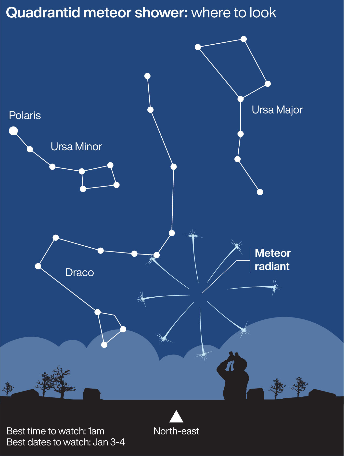 The Quadrantids meteor shower.