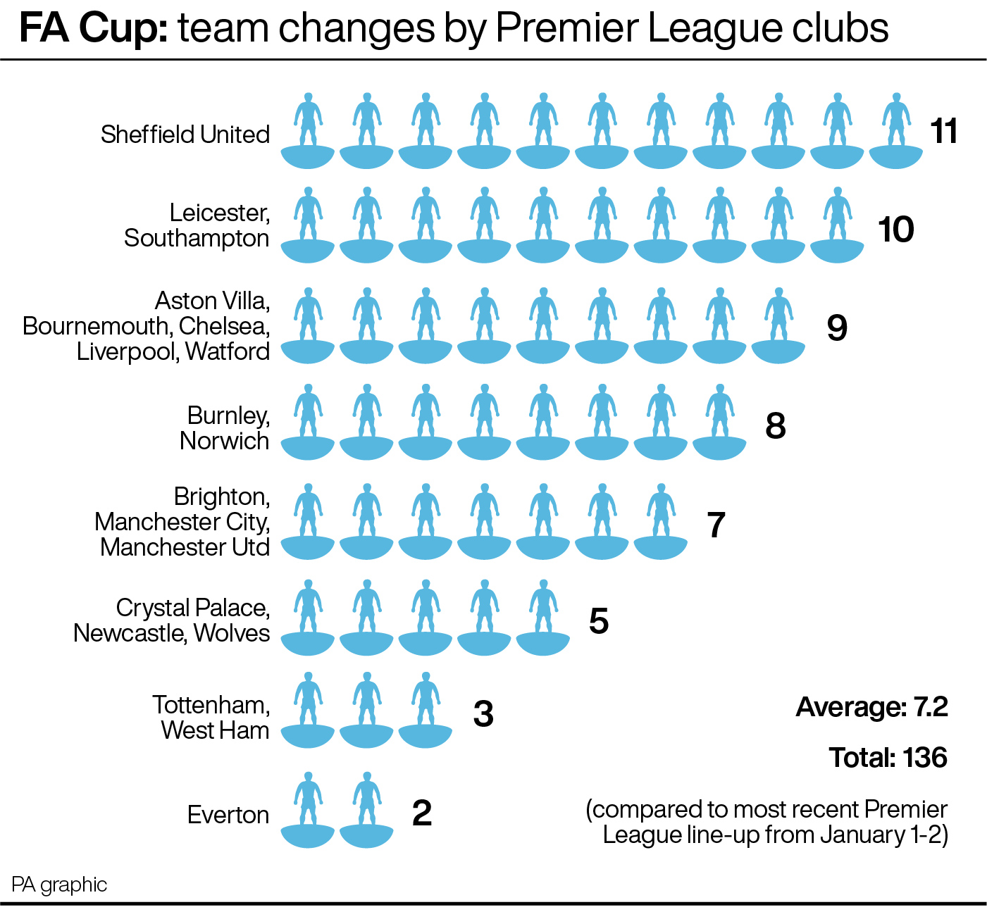 FA Cup: team changes by Premier League clubs